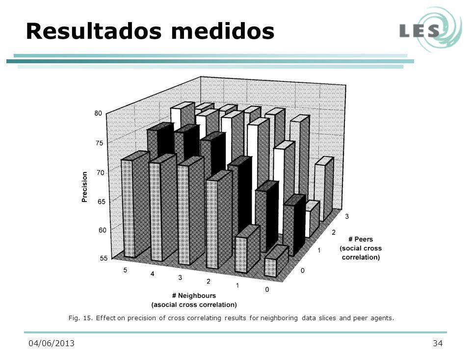 Resultados medidos 34 Fig. 15.