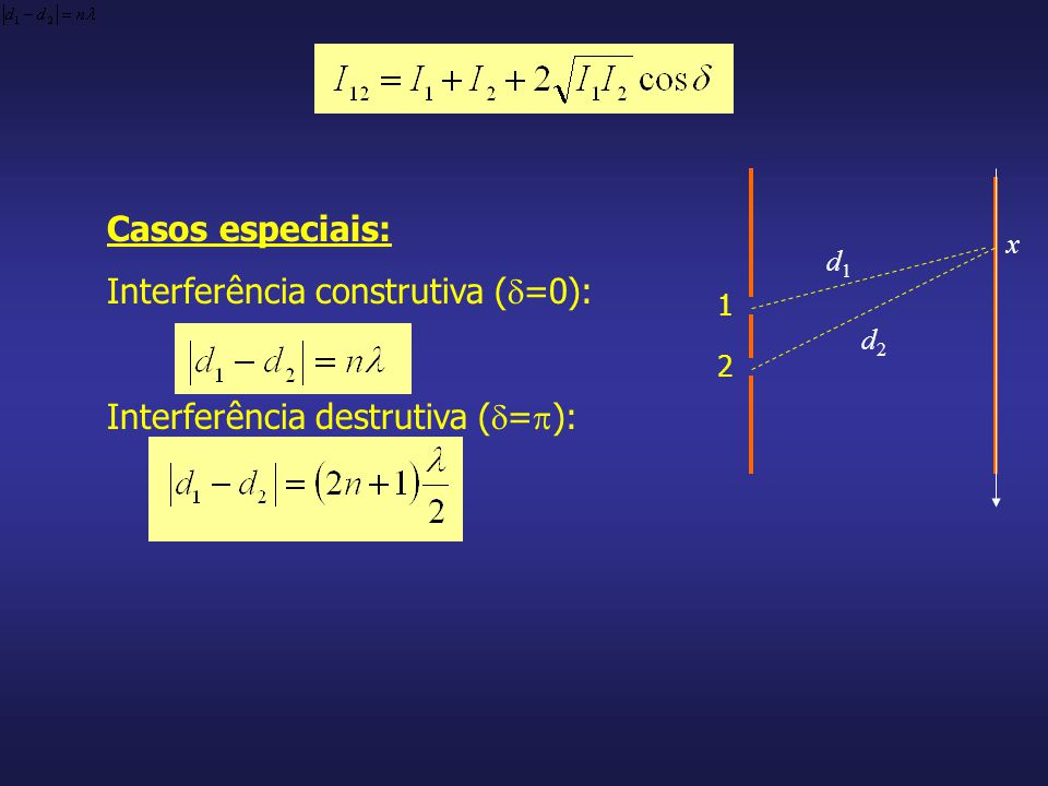 Casos especiais: Interferência construtiva ( =0): Interferência destrutiva ( = ): x 1 2 d1d1 d2d2