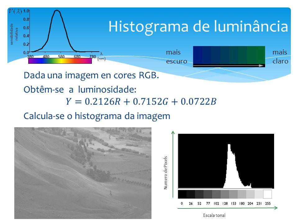 Histograma de luminância mais escuro mais claro sensibilidade relativa nm 0.0 0.2 0.4 0.6 0.8 1.0 380480580680780 Numero de Pixels Escala tonal