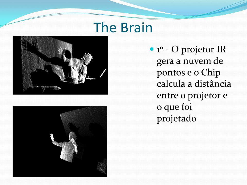 1º - O projetor IR gera a nuvem de pontos e o Chip calcula a distância entre o projetor e o que foi projetado