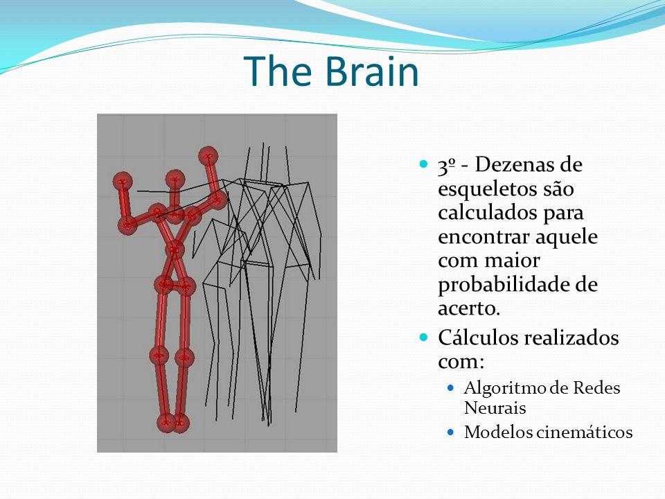 3º - Dezenas de esqueletos são calculados para encontrar aquele com maior probabilidade de acerto. Cálculos realizados com: Algoritmo de Redes Neurais