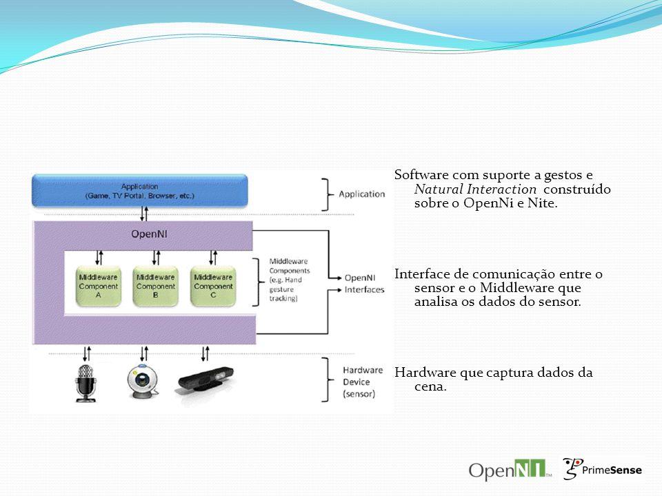 Software com suporte a gestos e Natural Interaction construído sobre o OpenNi e Nite. Interface de comunicação entre o sensor e o Middleware que anali