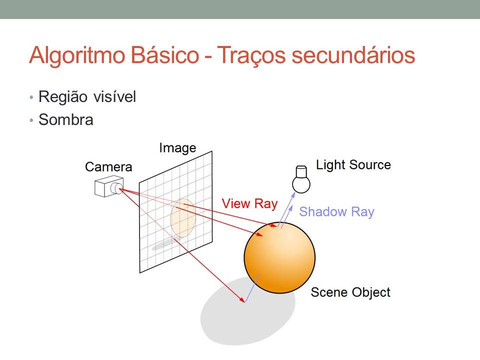 Algoritmo Básico - Traços secundários Região visível Sombra