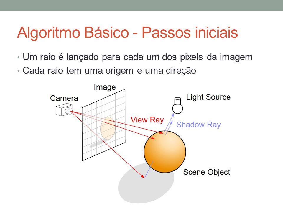 Algoritmo Básico - Passos iniciais Um raio é lançado para cada um dos pixels da imagem Cada raio tem uma origem e uma direção