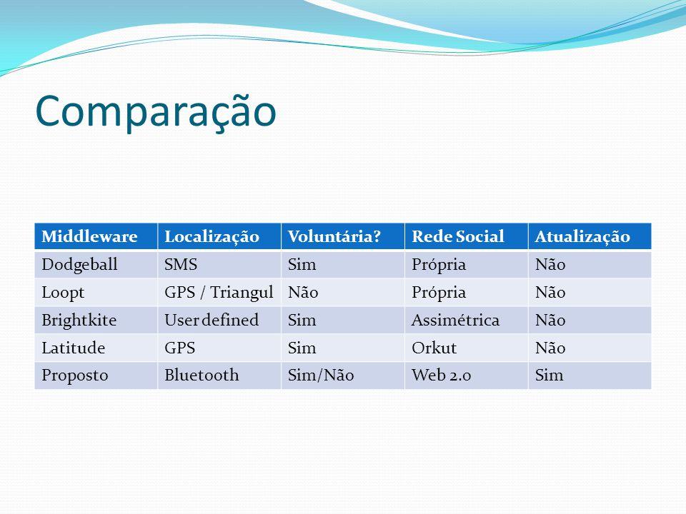Comparação MiddlewareLocalizaçãoVoluntária?Rede SocialAtualização DodgeballSMSSimPrópriaNão LooptGPS / TriangulNãoPrópriaNão BrightkiteUser definedSim