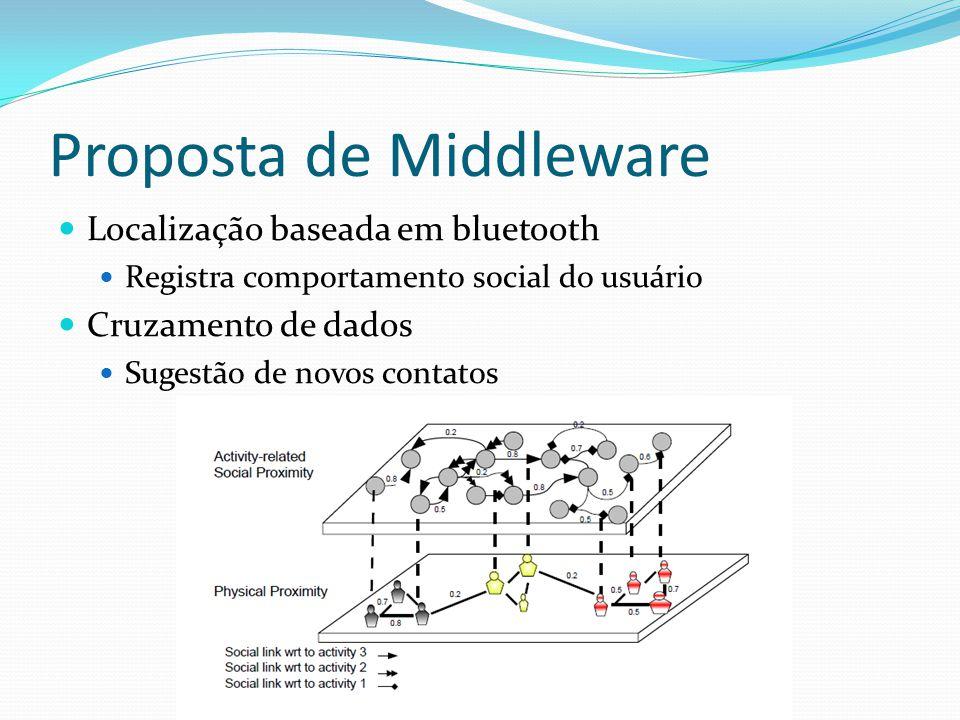 Proposta de Middleware Localização baseada em bluetooth Registra comportamento social do usuário Cruzamento de dados Sugestão de novos contatos