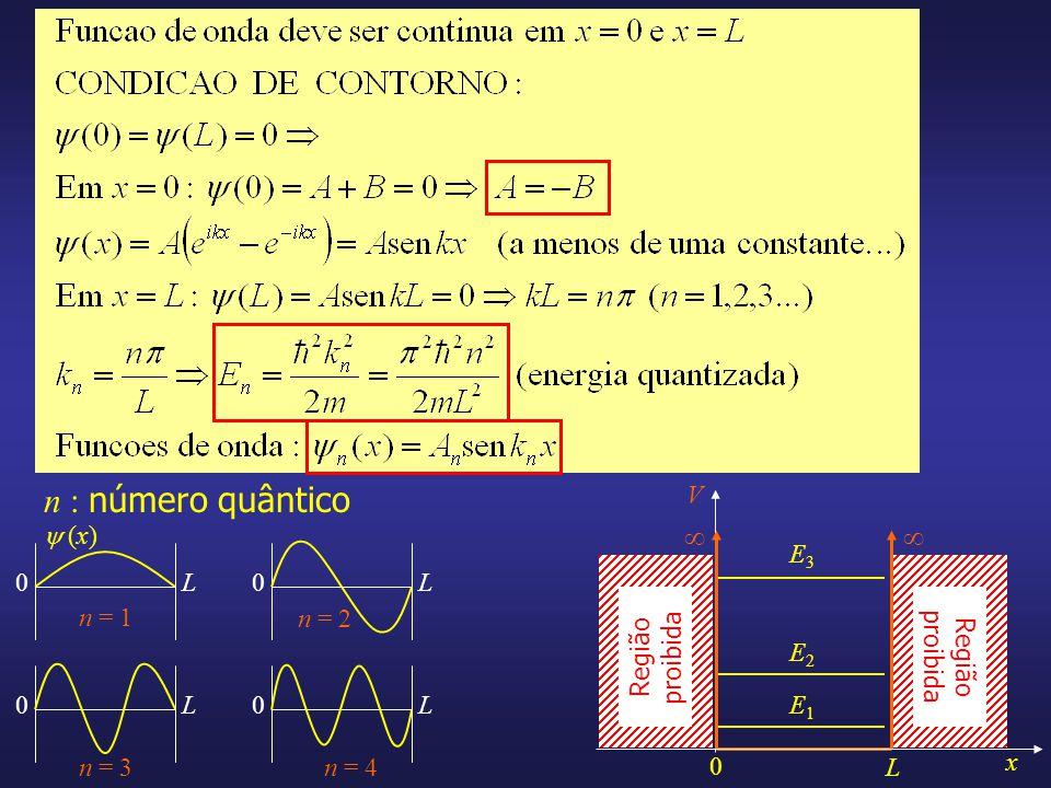 n : número quântico V x 0 L Região proibida E1E1 E2E2 E3E3 0L0L 0L0L n = 1 n = 2 n = 3n = 4 (x)