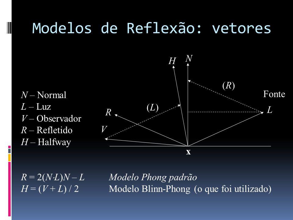 Modelos de Reflexão: vetores N L R V N – Normal L – Luz V – Observador R – Refletido H – Halfway R = 2(N L)N – LModelo Phong padrão H = (V + L) / 2Mod