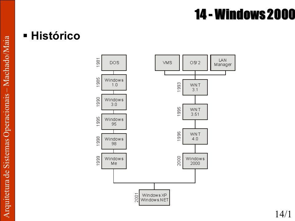 Arquitetura de Sistemas Operacionais – Machado/Maia 14 - Windows 2000 Histórico 14/1