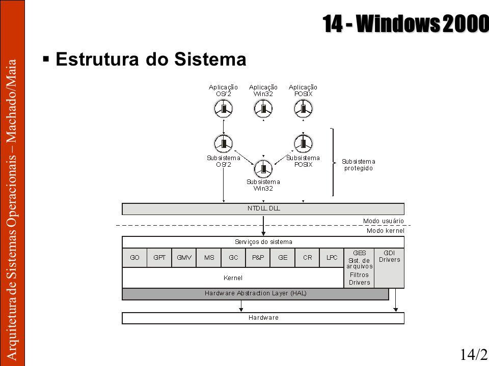 Arquitetura de Sistemas Operacionais – Machado/Maia 14 - Windows 2000 Estrutura do Sistema 14/2