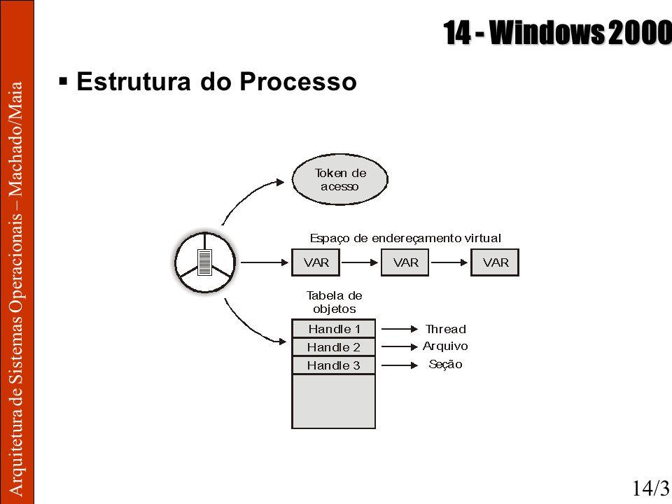 Arquitetura de Sistemas Operacionais – Machado/Maia 14 - Windows 2000 Estrutura do Processo 14/3