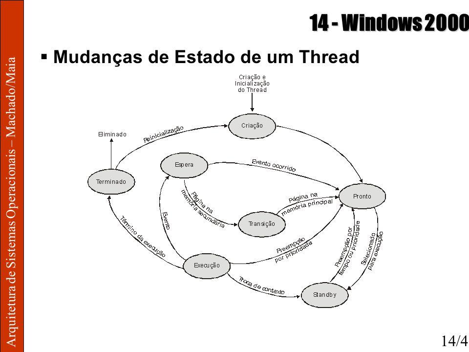 Arquitetura de Sistemas Operacionais – Machado/Maia 14 - Windows 2000 Mudanças de Estado de um Thread 14/4
