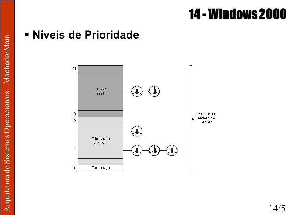 Arquitetura de Sistemas Operacionais – Machado/Maia 14 - Windows 2000 Níveis de Prioridade 14/5