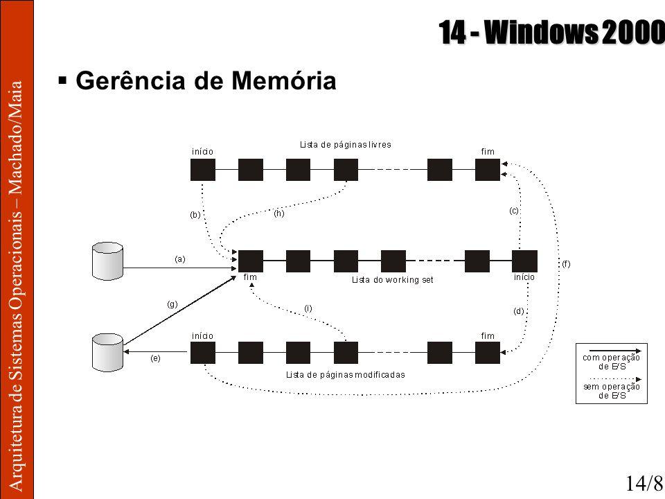 Arquitetura de Sistemas Operacionais – Machado/Maia 14 - Windows 2000 Gerência de Memória 14/8