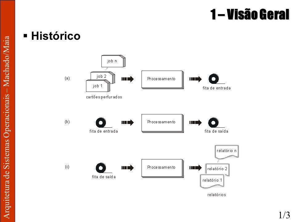 Arquitetura de Sistemas Operacionais – Machado/Maia 1 – Visão Geral Histórico 1/3