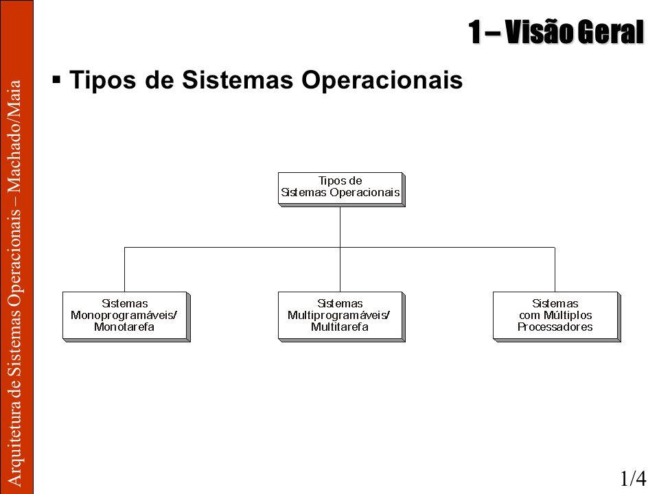 Arquitetura de Sistemas Operacionais – Machado/Maia 1 – Visão Geral Tipos de Sistemas Operacionais 1/4