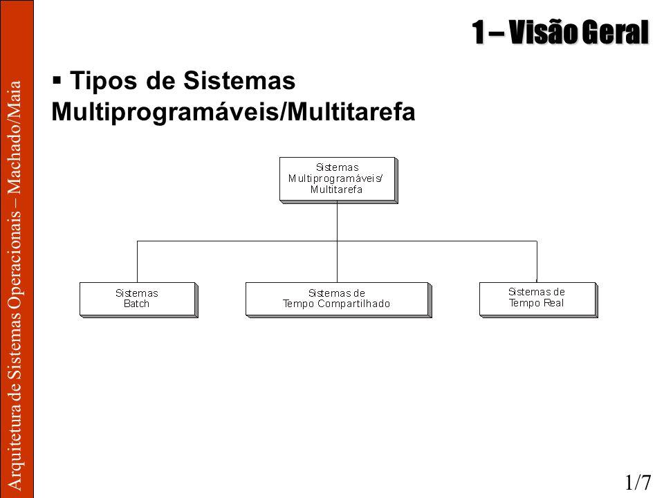 Arquitetura de Sistemas Operacionais – Machado/Maia 1 – Visão Geral Tipos de Sistemas Multiprogramáveis/Multitarefa 1/7