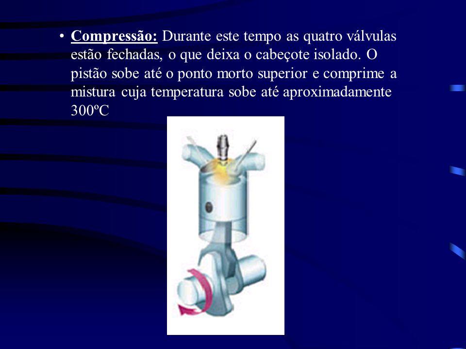 Compressão: Durante este tempo as quatro válvulas estão fechadas, o que deixa o cabeçote isolado. O pistão sobe até o ponto morto superior e comprime