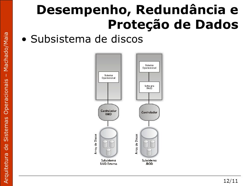 Arquitetura de Sistemas Operacionais – Machado/Maia 12/11 Desempenho, Redundância e Proteção de Dados Subsistema de discos