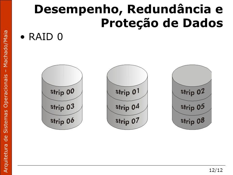 Arquitetura de Sistemas Operacionais – Machado/Maia 12/12 Desempenho, Redundância e Proteção de Dados RAID 0