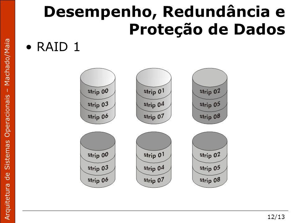 Arquitetura de Sistemas Operacionais – Machado/Maia 12/13 Desempenho, Redundância e Proteção de Dados RAID 1