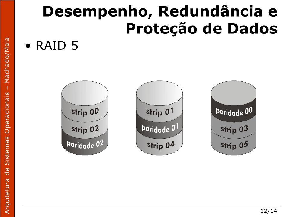 Arquitetura de Sistemas Operacionais – Machado/Maia 12/14 Desempenho, Redundância e Proteção de Dados RAID 5
