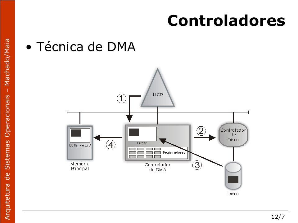 Arquitetura de Sistemas Operacionais – Machado/Maia 12/7 Controladores Técnica de DMA