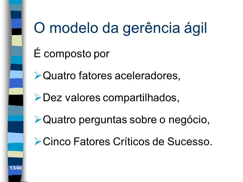 O modelo da gerência ágil É composto por Quatro fatores aceleradores, Dez valores compartilhados, Quatro perguntas sobre o negócio, Cinco Fatores Críticos de Sucesso.