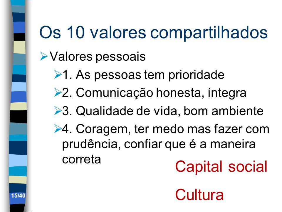 Os 10 valores compartilhados Valores pessoais 1.As pessoas tem prioridade 2.