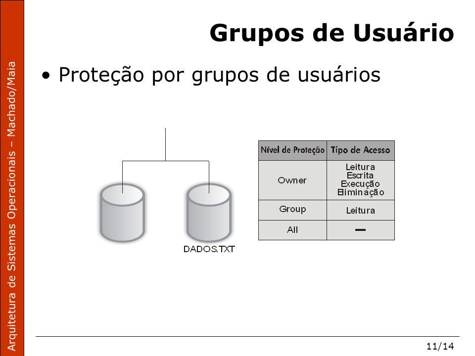 Arquitetura de Sistemas Operacionais – Machado/Maia 11/14 Grupos de Usuário Proteção por grupos de usuários