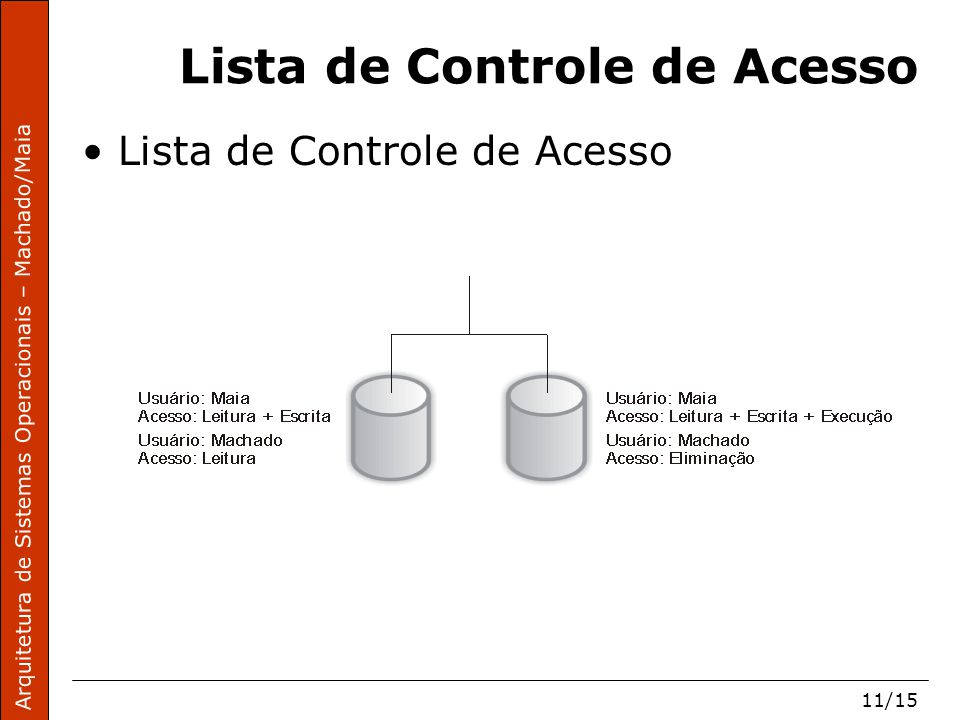 Arquitetura de Sistemas Operacionais – Machado/Maia 11/15 Lista de Controle de Acesso