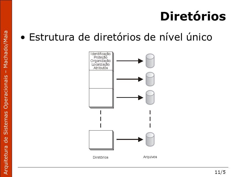 Arquitetura de Sistemas Operacionais – Machado/Maia 11/5 Diretórios Estrutura de diretórios de nível único