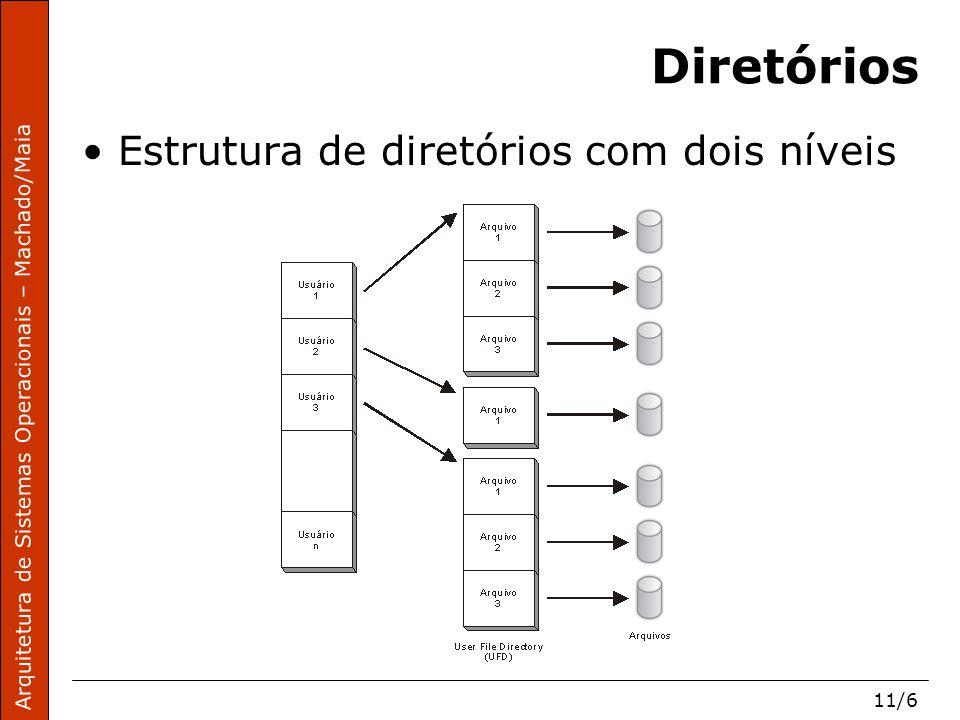 Arquitetura de Sistemas Operacionais – Machado/Maia 11/7 Diretórios Estrutura de diretórios em árvore
