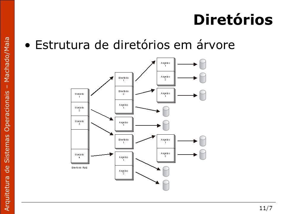 Arquitetura de Sistemas Operacionais – Machado/Maia 11/8 Diretórios Path de um arquivo