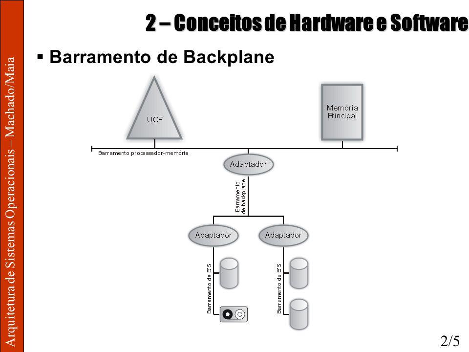 Arquitetura de Sistemas Operacionais – Machado/Maia 2 – Conceitos de Hardware e Software Barramento de Backplane 2/5