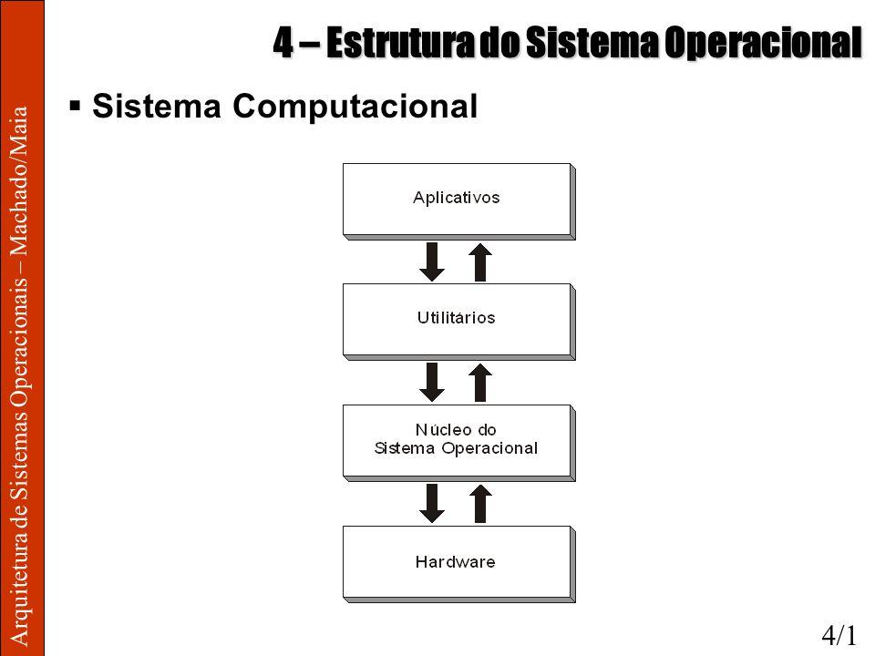 Arquitetura de Sistemas Operacionais – Machado/Maia 4 – Estrutura do Sistema Operacional Sistema Computacional 4/1
