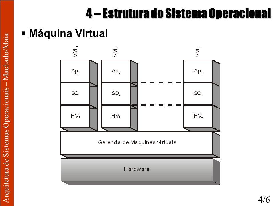 Arquitetura de Sistemas Operacionais – Machado/Maia 4 – Estrutura do Sistema Operacional Máquina Virtual 4/6