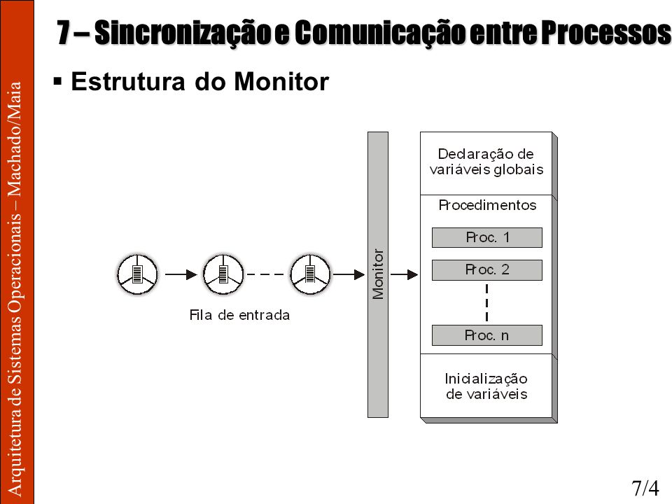 Arquitetura de Sistemas Operacionais – Machado/Maia 7 – Sincronização e Comunicação entre Processos Estrutura do Monitor 7/4