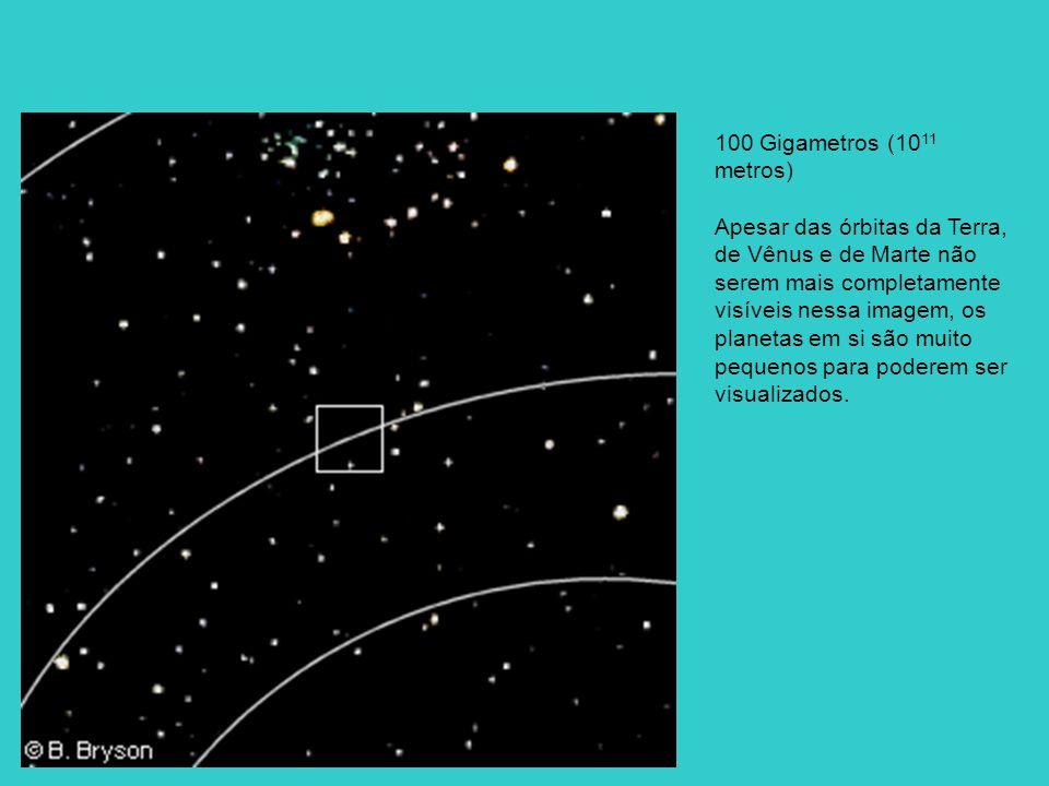 100 Gigametros (10 11 metros) Apesar das órbitas da Terra, de Vênus e de Marte não serem mais completamente visíveis nessa imagem, os planetas em si s