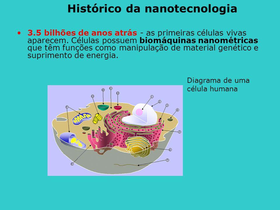 3.5 bilhões de anos atrás - as primeiras células vivas aparecem. Células possuem biomáquinas nanométricas que têm funções como manipulação de material