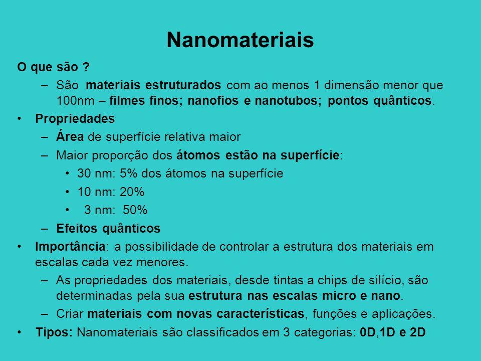 Nanomateriais O que são ? –São materiais estruturados com ao menos 1 dimensão menor que 100nm – filmes finos; nanofios e nanotubos; pontos quânticos.