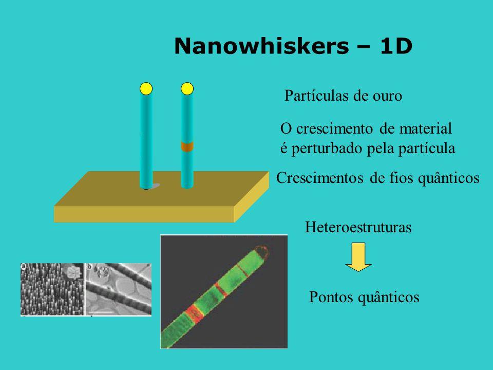 Nanowhiskers – 1D Partículas de ouro O crescimento de material é perturbado pela partícula Crescimentos de fios quânticos Heteroestruturas Pontos quânticos