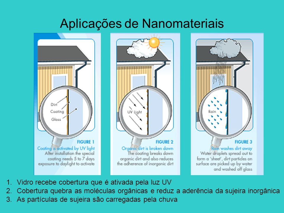 1.Vidro recebe cobertura que é ativada pela luz UV 2.Cobertura quebra as moléculas orgânicas e reduz a aderência da sujeira inorgânica 3.As partículas de sujeira são carregadas pela chuva Aplicações de Nanomateriais