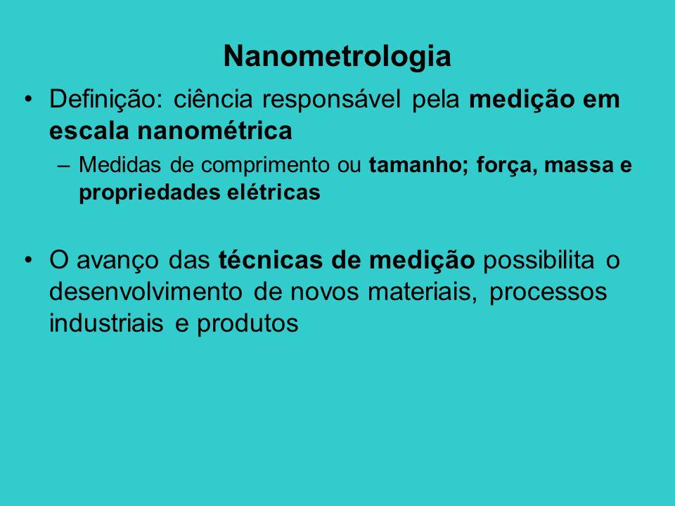Nanometrologia Definição: ciência responsável pela medição em escala nanométrica –Medidas de comprimento ou tamanho; força, massa e propriedades elétricas O avanço das técnicas de medição possibilita o desenvolvimento de novos materiais, processos industriais e produtos