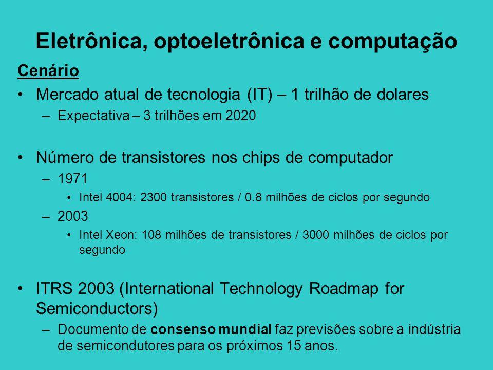 Eletrônica, optoeletrônica e computação Cenário Mercado atual de tecnologia (IT) – 1 trilhão de dolares –Expectativa – 3 trilhões em 2020 Número de transistores nos chips de computador –1971 Intel 4004: 2300 transistores / 0.8 milhões de ciclos por segundo –2003 Intel Xeon: 108 milhões de transistores / 3000 milhões de ciclos por segundo ITRS 2003 (International Technology Roadmap for Semiconductors) –Documento de consenso mundial faz previsões sobre a indústria de semicondutores para os próximos 15 anos.