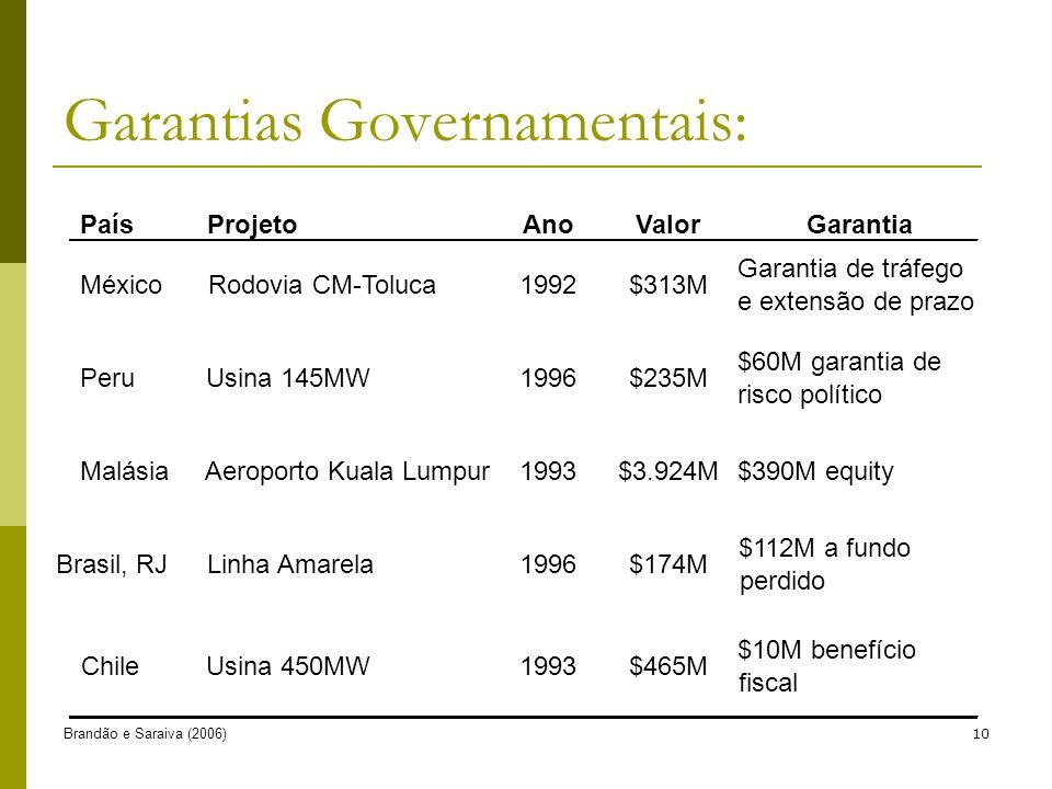 Brandão e Saraiva (2006)10 Garantias Governamentais: PaísProjetoAnoValorGarantia MéxicoRodovia CM-Toluca1992$313M Garantia de tráfego e extensão de pr