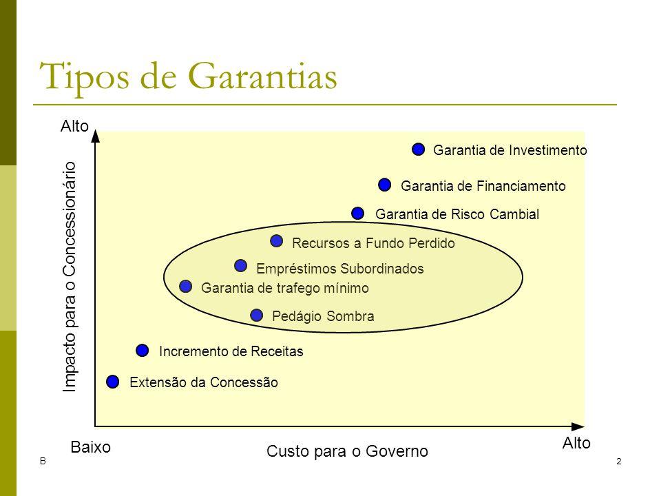 Brandão e Saraiva (2006)12 Tipos de Garantias Recursos a Fundo Perdido Extensão da Concessão Incremento de Receitas Garantia de trafego mínimo Pedágio