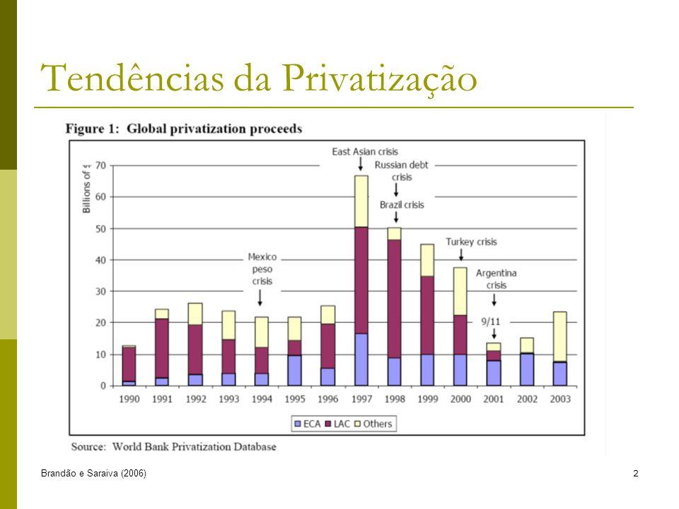 Brandão e Saraiva (2006)2 Tendências da Privatização