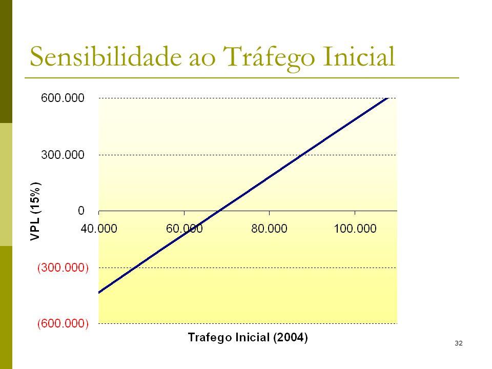 Brandão e Saraiva (2006)32 Sensibilidade ao Tráfego Inicial