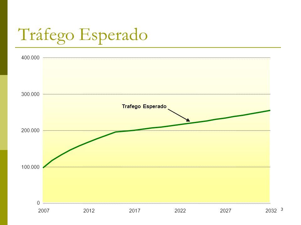 Brandão e Saraiva (2006)33 Tráfego Esperado 0 100.000 200.000 300.000 400.000 200720122017202220272032 Trafego Esperado